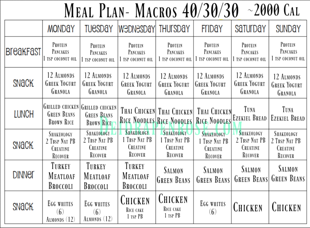 macro diet meal plan Gallery